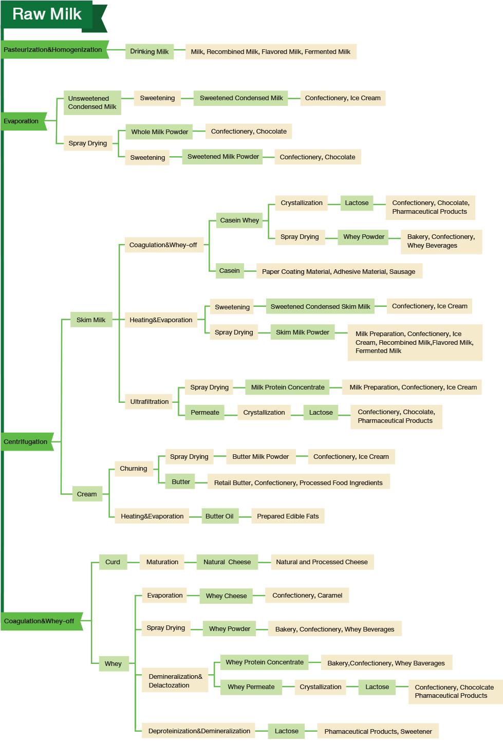 Diagram of Dairy Ingredients